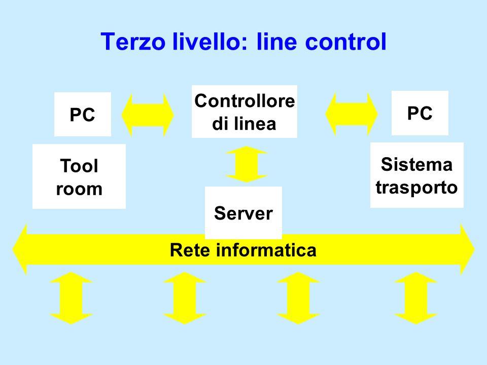 Terzo livello: line control