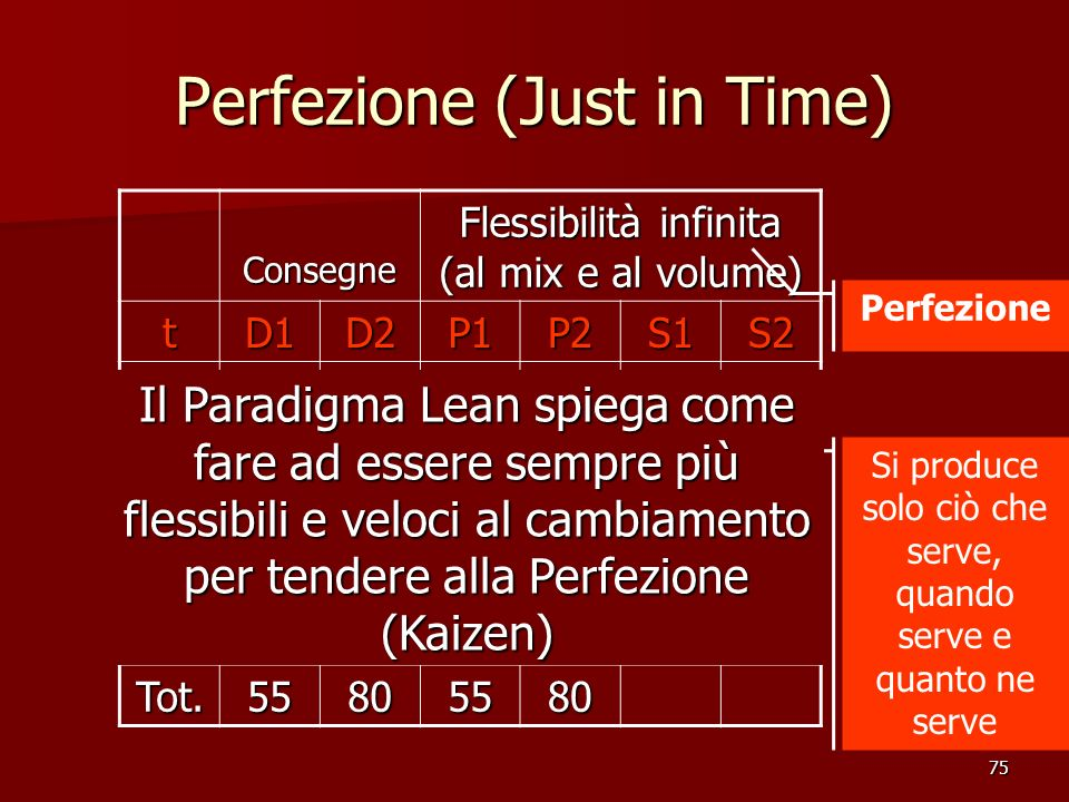 Perfezione (Just in Time)