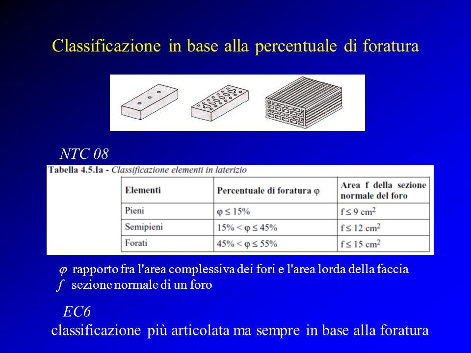Classificazione in base alla percentuale di foratura