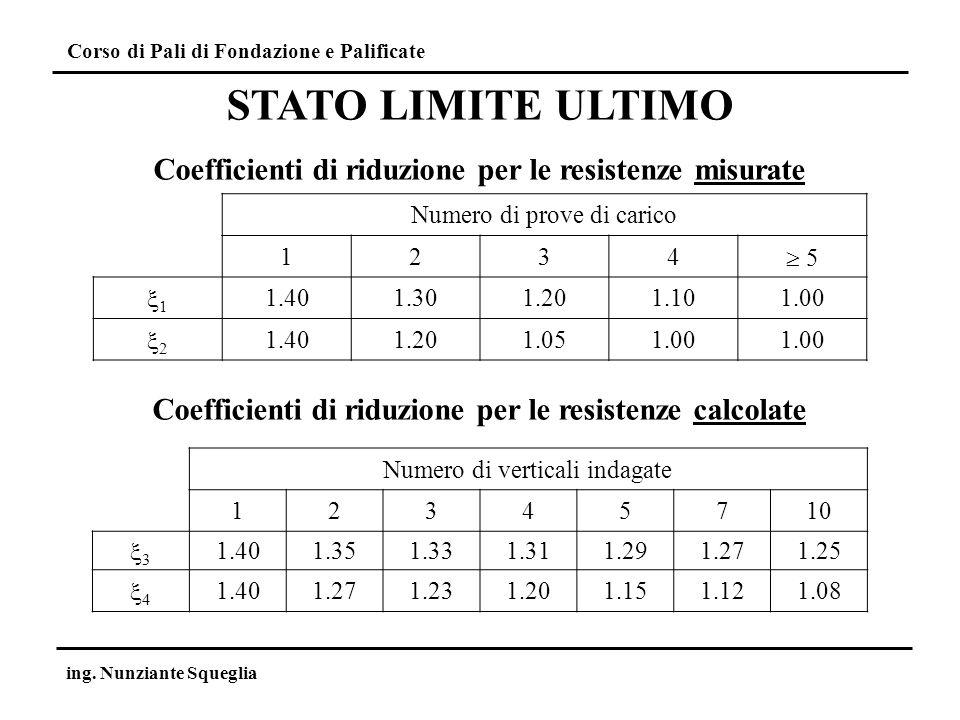 STATO LIMITE ULTIMO Coefficienti di riduzione per le resistenze misurate. Numero di prove di carico.