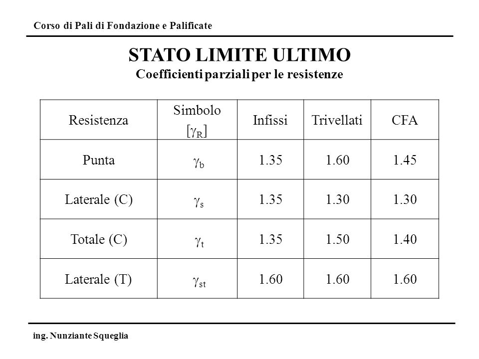 Coefficienti parziali per le resistenze