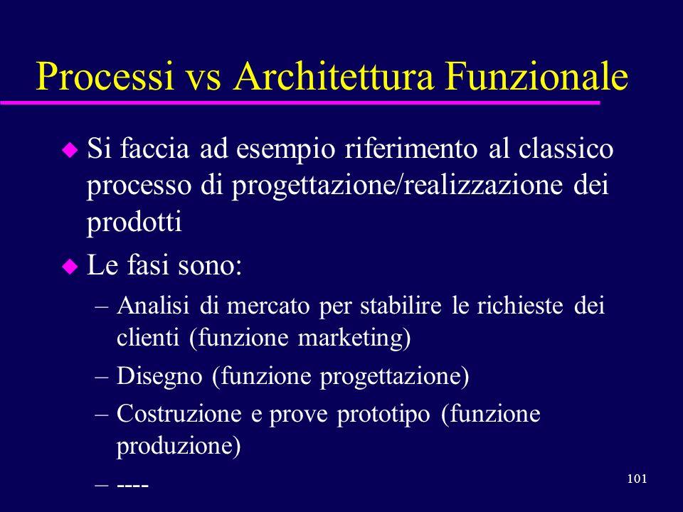 Processi vs Architettura Funzionale
