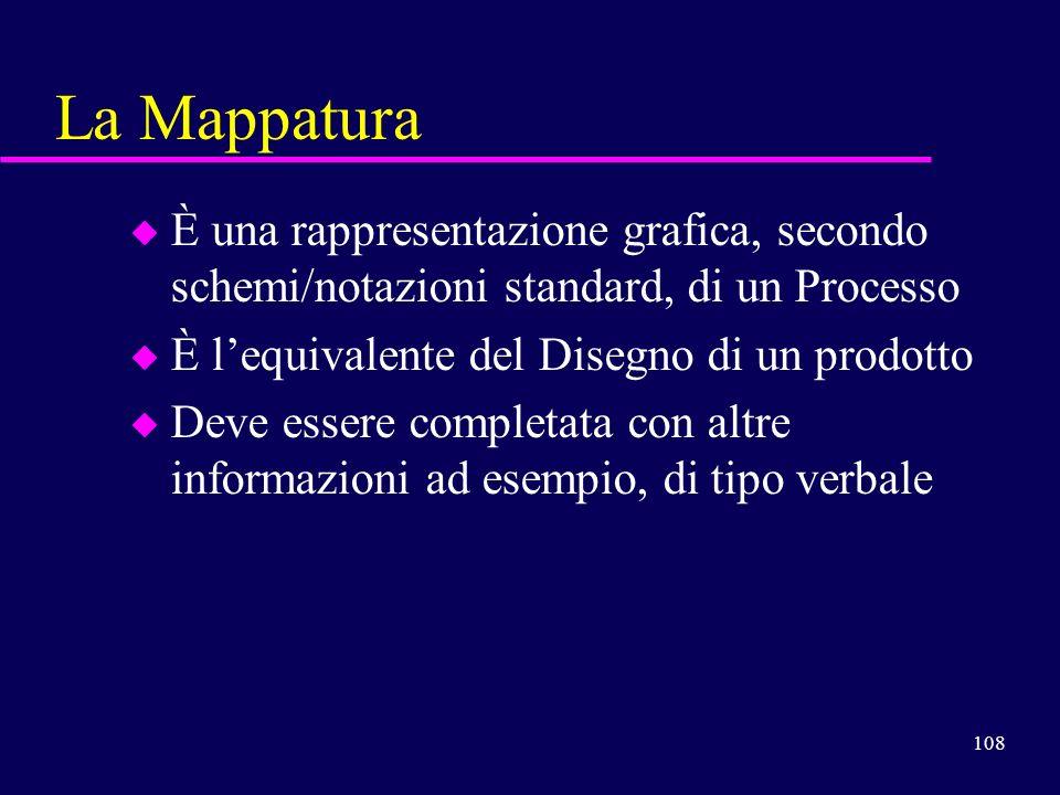 La Mappatura È una rappresentazione grafica, secondo schemi/notazioni standard, di un Processo. È l'equivalente del Disegno di un prodotto.