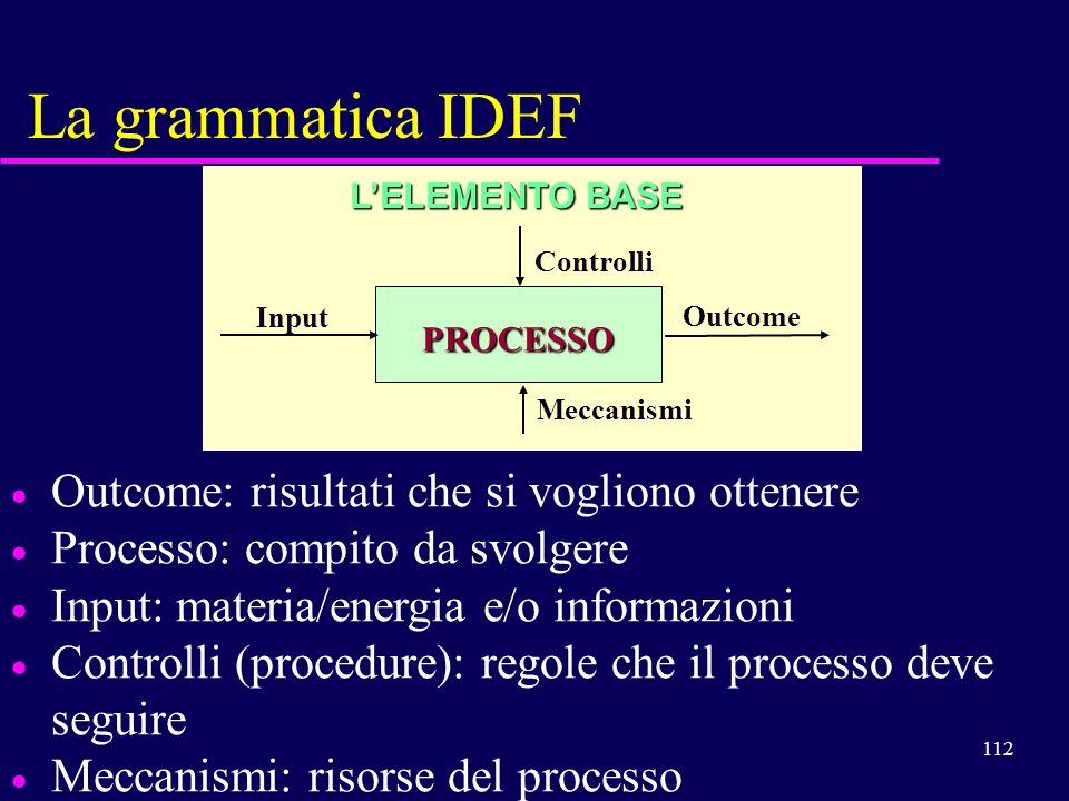 La grammatica IDEF Outcome: risultati che si vogliono ottenere