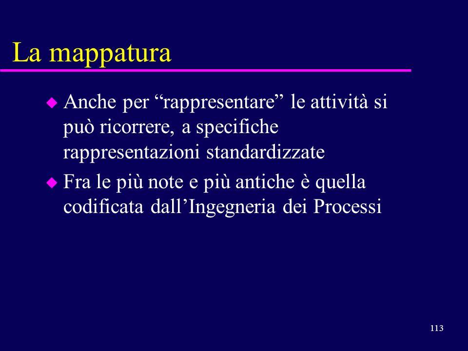 La mappatura Anche per rappresentare le attività si può ricorrere, a specifiche rappresentazioni standardizzate.