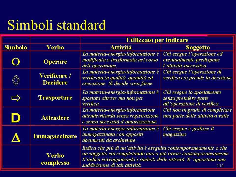 Simboli standard