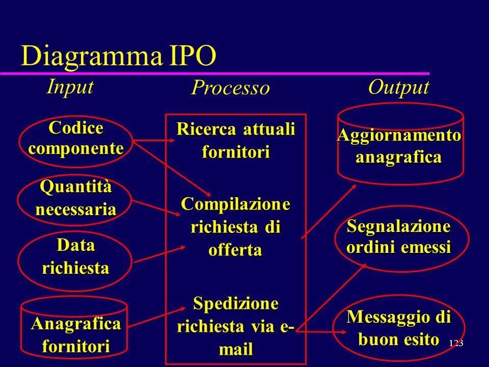 Diagramma IPO Input Processo Output Codice componente