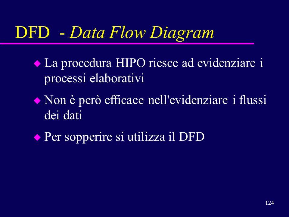 DFD - Data Flow Diagram La procedura HIPO riesce ad evidenziare i processi elaborativi. Non è però efficace nell evidenziare i flussi dei dati.