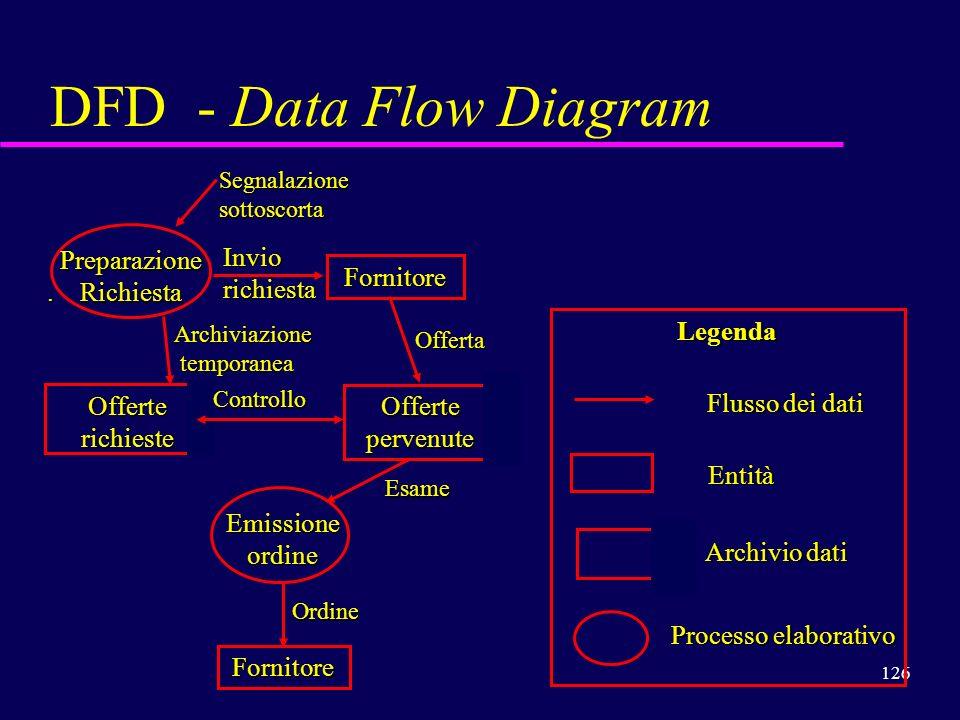 DFD - Data Flow Diagram Invio Preparazione richiesta . Richiesta