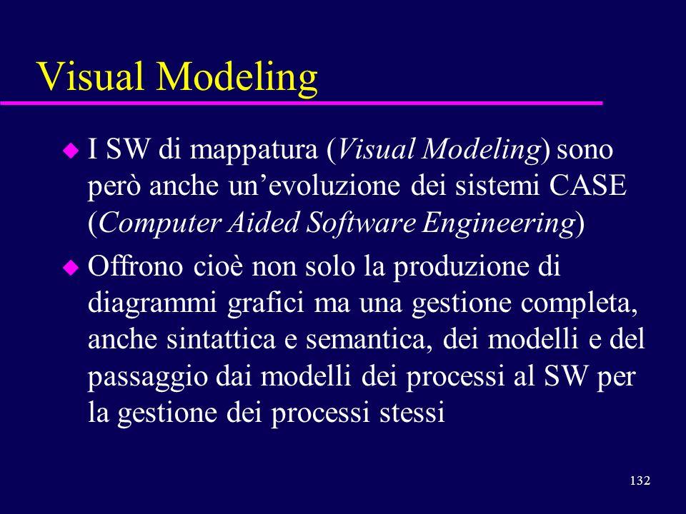 Visual Modeling I SW di mappatura (Visual Modeling) sono però anche un'evoluzione dei sistemi CASE (Computer Aided Software Engineering)
