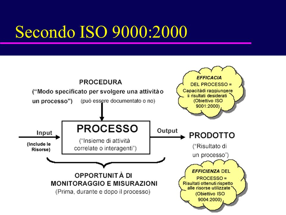 Secondo ISO 9000:2000