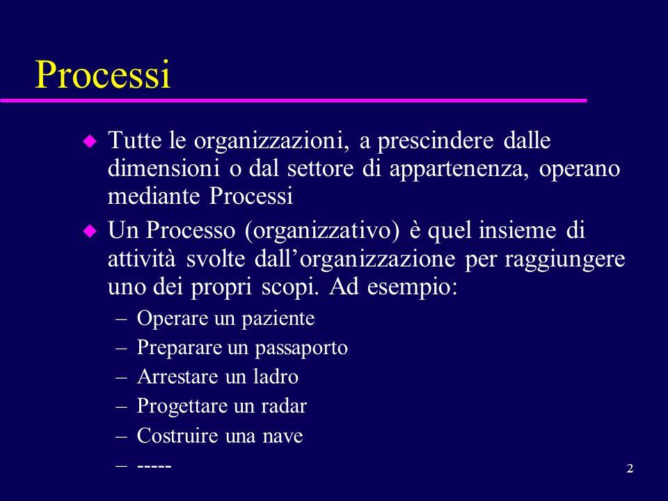 Processi Tutte le organizzazioni, a prescindere dalle dimensioni o dal settore di appartenenza, operano mediante Processi.