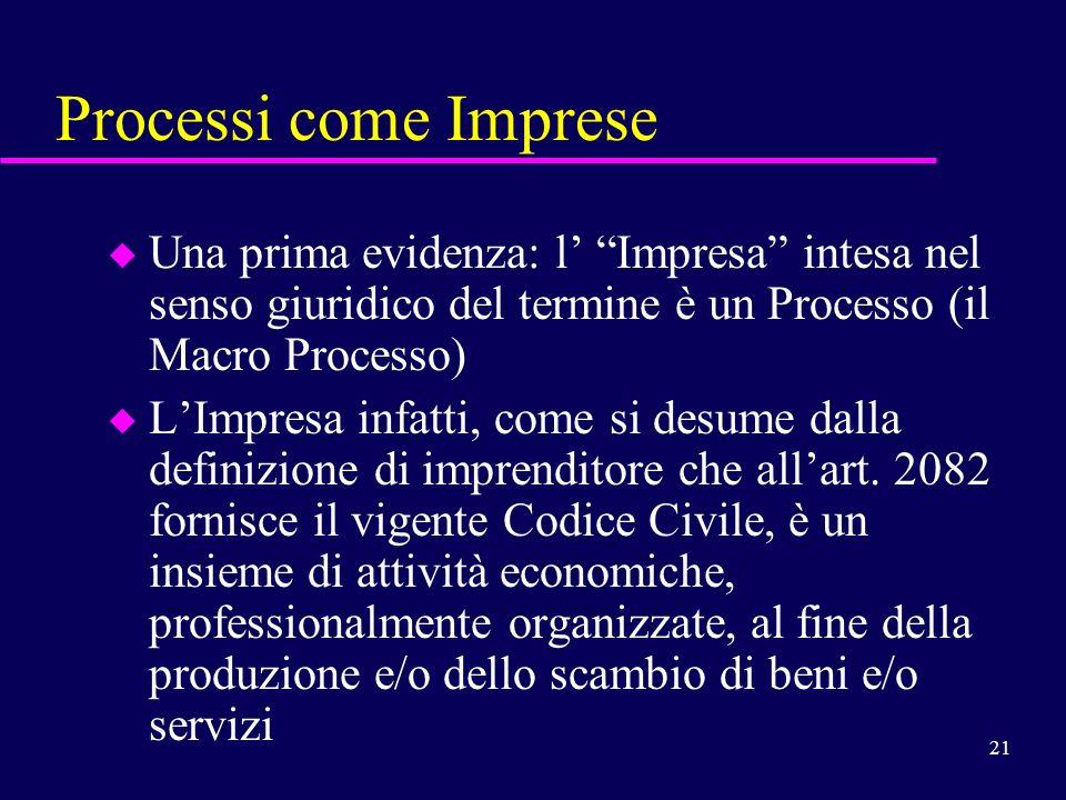 Processi come Imprese Una prima evidenza: l' Impresa intesa nel senso giuridico del termine è un Processo (il Macro Processo)