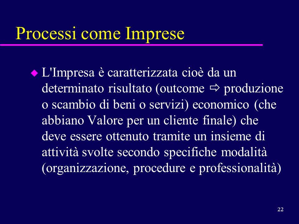 Processi come Imprese