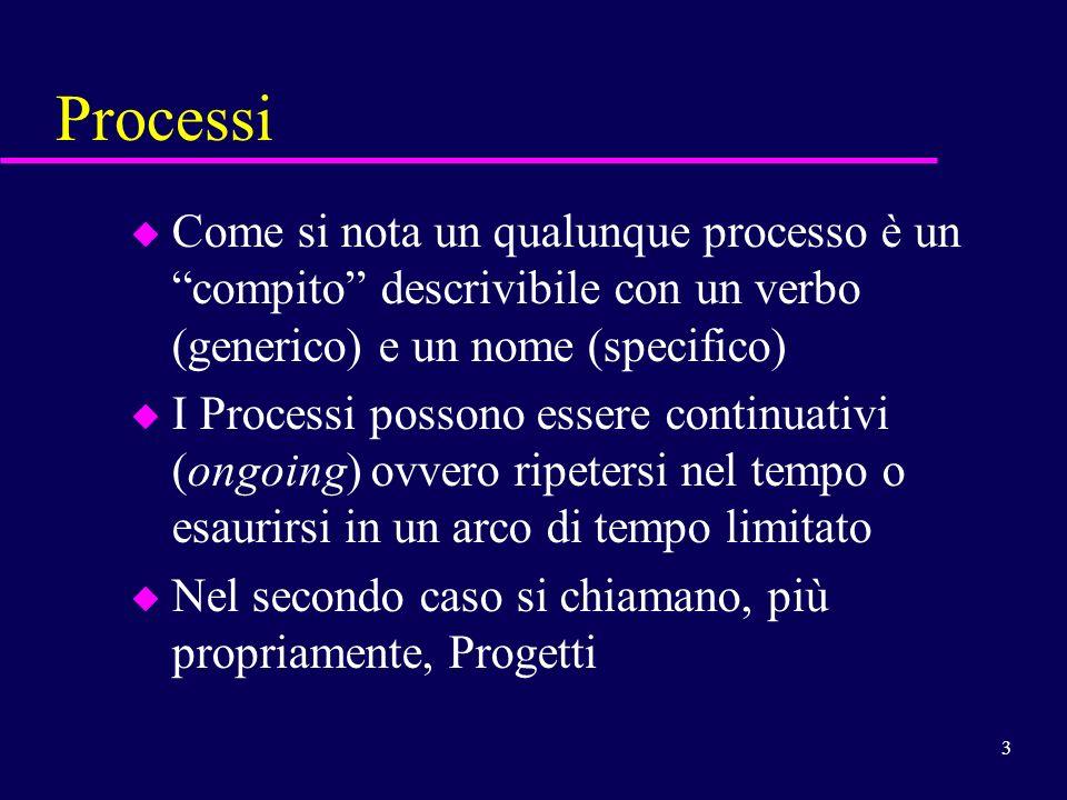 Processi Come si nota un qualunque processo è un compito descrivibile con un verbo (generico) e un nome (specifico)