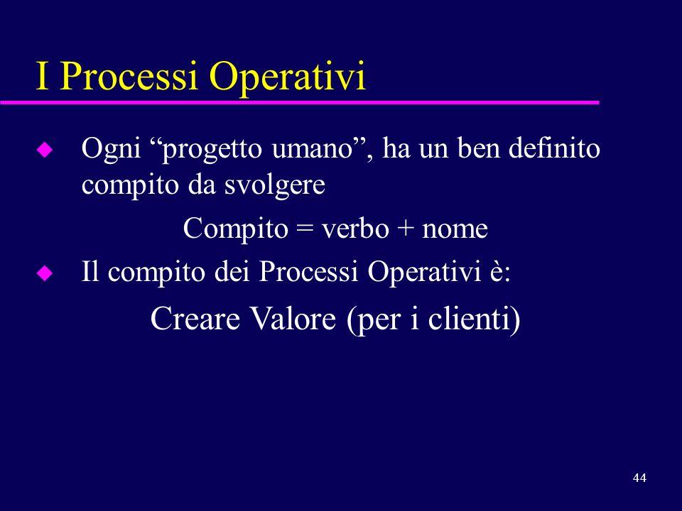 Creare Valore (per i clienti)