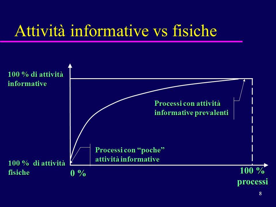Attività informative vs fisiche