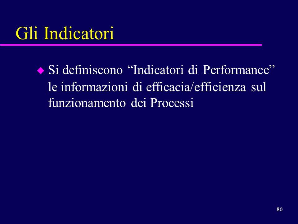 Gli Indicatori Si definiscono Indicatori di Performance le informazioni di efficacia/efficienza sul funzionamento dei Processi.
