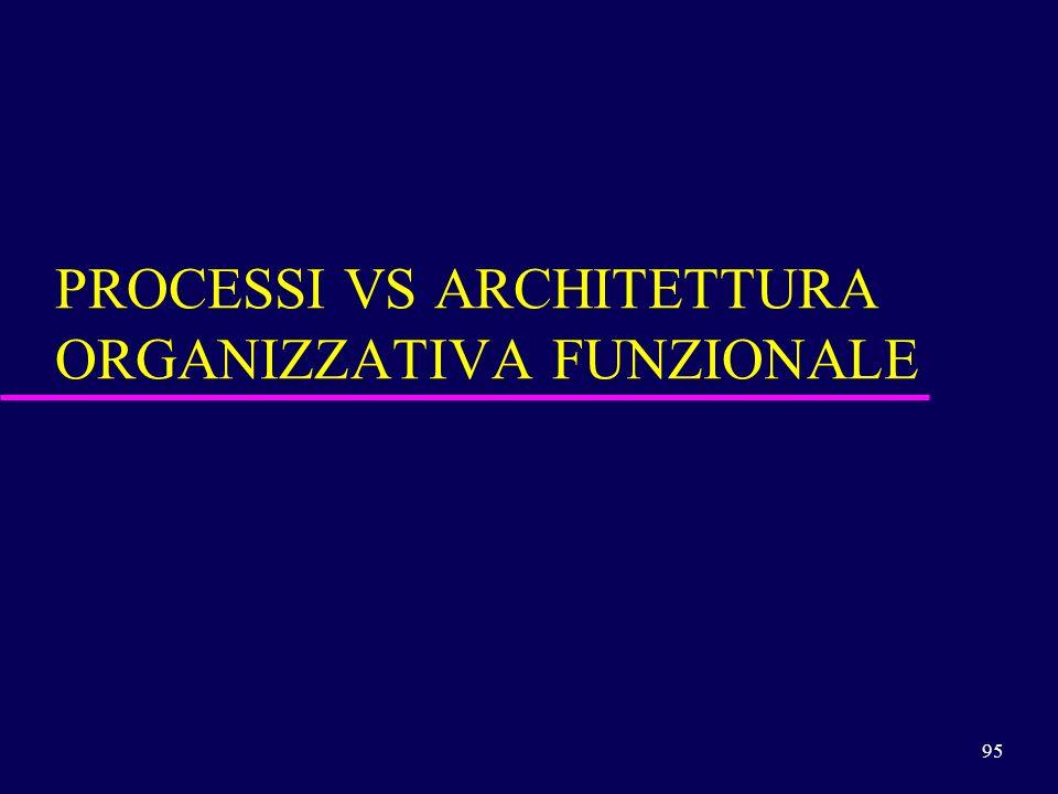 PROCESSI VS ARCHITETTURA ORGANIZZATIVA FUNZIONALE