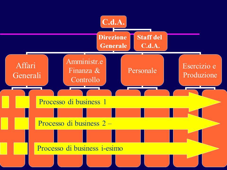 Processo di business 1 Processo di business 2 – Processo di business i-esimo