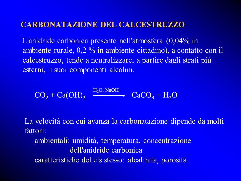 CARBONATAZIONE DEL CALCESTRUZZO