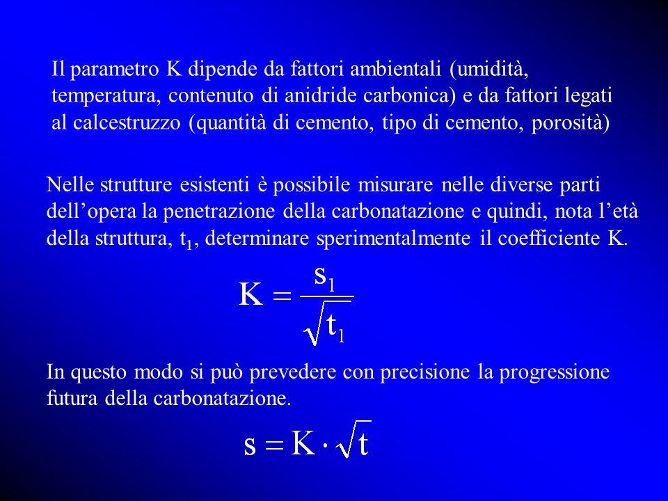 Il parametro K dipende da fattori ambientali (umidità, temperatura, contenuto di anidride carbonica) e da fattori legati al calcestruzzo (quantità di cemento, tipo di cemento, porosità)
