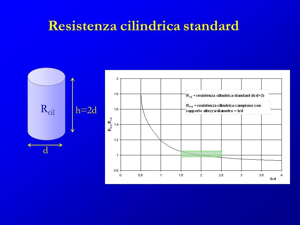 Resistenza cilindrica standard