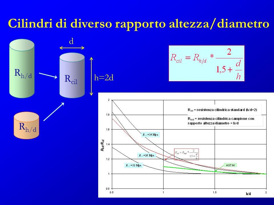 Cilindri di diverso rapporto altezza/diametro