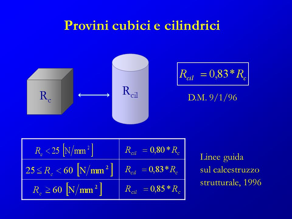 Provini cubici e cilindrici