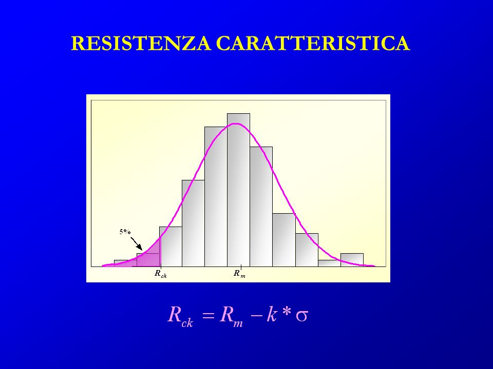RESISTENZA CARATTERISTICA