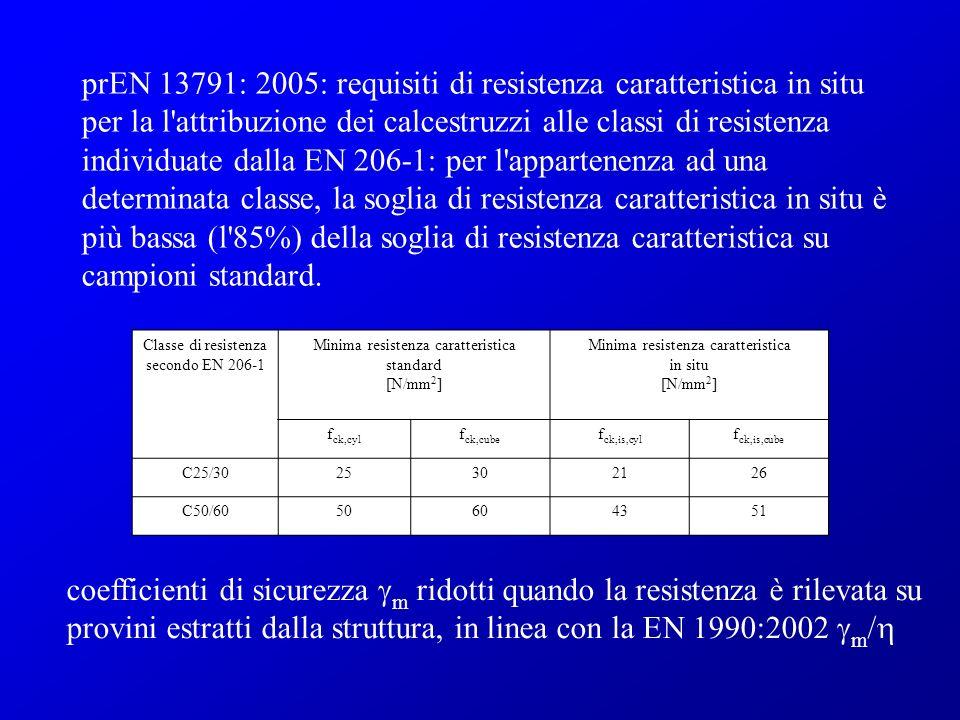 prEN 13791: 2005: requisiti di resistenza caratteristica in situ per la l attribuzione dei calcestruzzi alle classi di resistenza individuate dalla EN 206-1: per l appartenenza ad una determinata classe, la soglia di resistenza caratteristica in situ è più bassa (l 85%) della soglia di resistenza caratteristica su campioni standard.