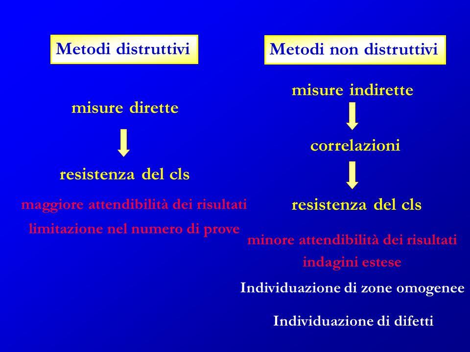 Metodi non distruttivi