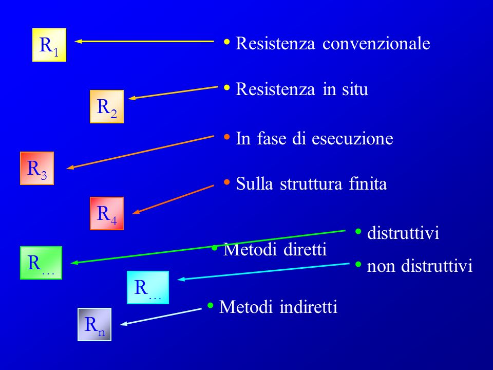 R1 R2 R3 R4 R… R… Rn Resistenza convenzionale Resistenza in situ