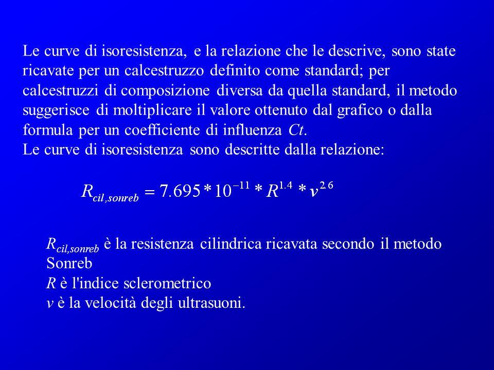Le curve di isoresistenza, e la relazione che le descrive, sono state ricavate per un calcestruzzo definito come standard; per calcestruzzi di composizione diversa da quella standard, il metodo suggerisce di moltiplicare il valore ottenuto dal grafico o dalla formula per un coefficiente di influenza Ct.