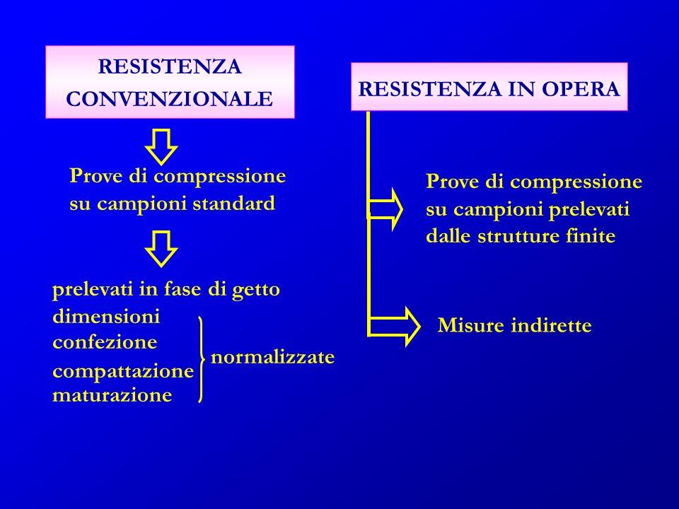 RESISTENZA CONVENZIONALE. RESISTENZA IN OPERA. Prove di compressione. su campioni standard. Prove di compressione.