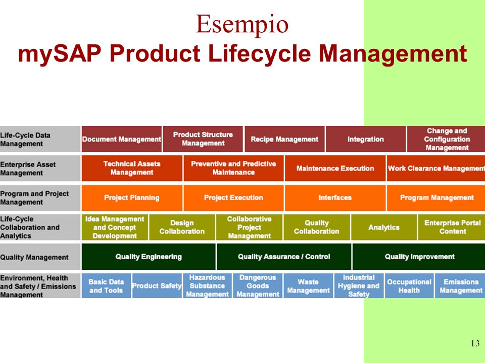 Esempio mySAP Product Lifecycle Management