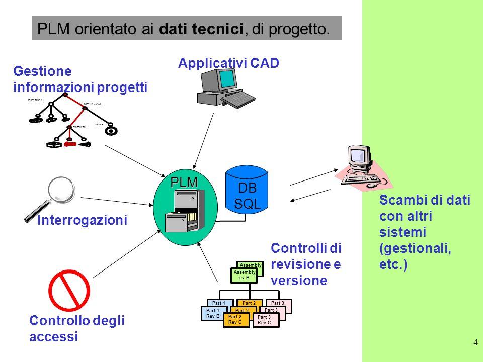 PLM orientato ai dati tecnici, di progetto.