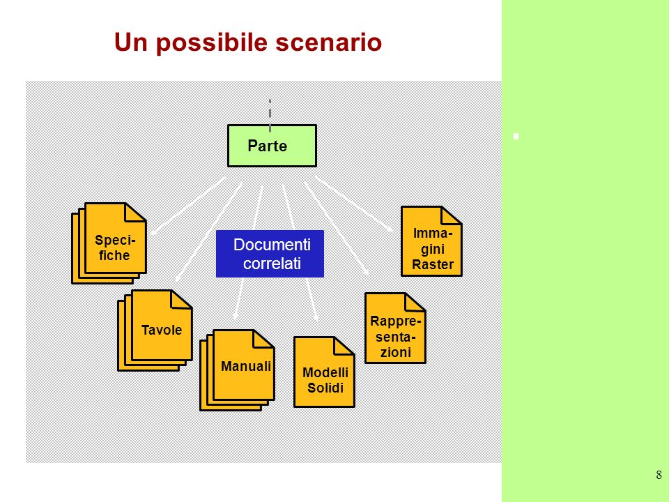 Un possibile scenario Parte Documenti correlati Imma- Speci-fiche gini