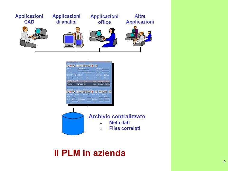 Il PLM in azienda Archivio centralizzato Applicazioni CAD Applicazioni