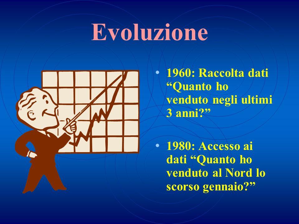 Evoluzione 1960: Raccolta dati Quanto ho venduto negli ultimi 3 anni 1980: Accesso ai dati Quanto ho venduto al Nord lo scorso gennaio