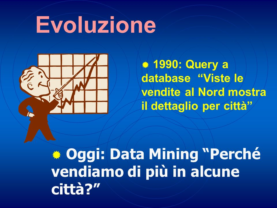 Evoluzione Oggi: Data Mining Perché vendiamo di più in alcune città