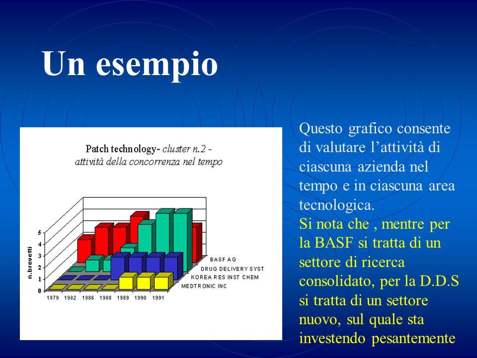 Un esempio Questo grafico consente di valutare l'attività di ciascuna azienda nel tempo e in ciascuna area tecnologica.