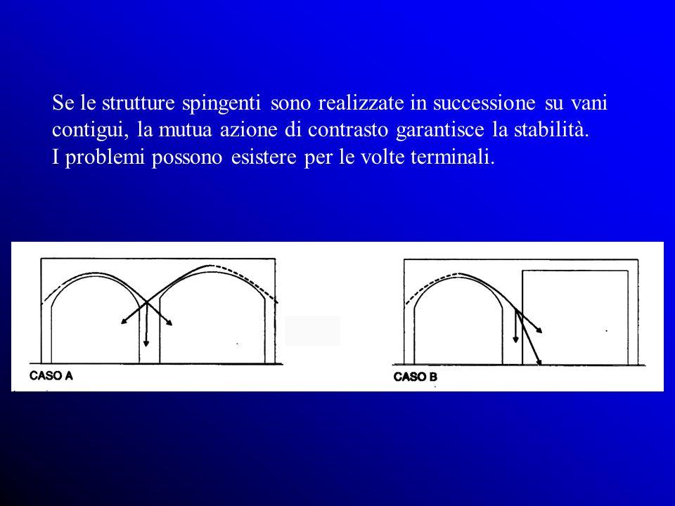 Se le strutture spingenti sono realizzate in successione su vani contigui, la mutua azione di contrasto garantisce la stabilità.