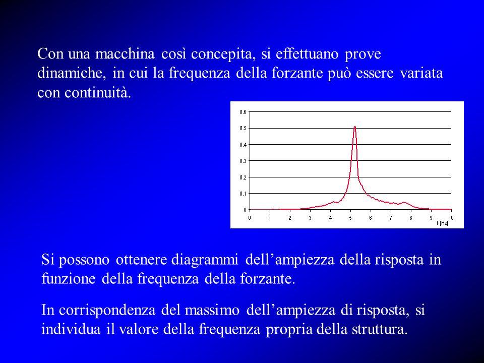 Con una macchina così concepita, si effettuano prove dinamiche, in cui la frequenza della forzante può essere variata con continuità.