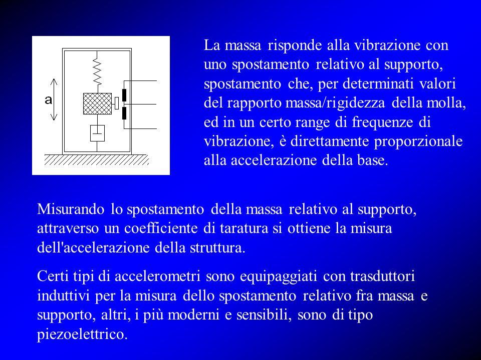 La massa risponde alla vibrazione con uno spostamento relativo al supporto, spostamento che, per determinati valori del rapporto massa/rigidezza della molla, ed in un certo range di frequenze di vibrazione, è direttamente proporzionale alla accelerazione della base.