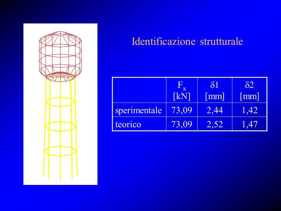 Identificazione strutturale