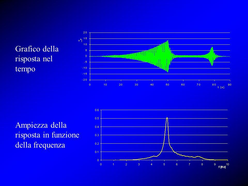 Grafico della risposta nel tempo