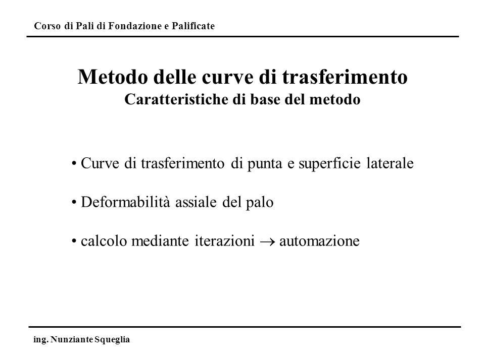 Metodo delle curve di trasferimento Caratteristiche di base del metodo