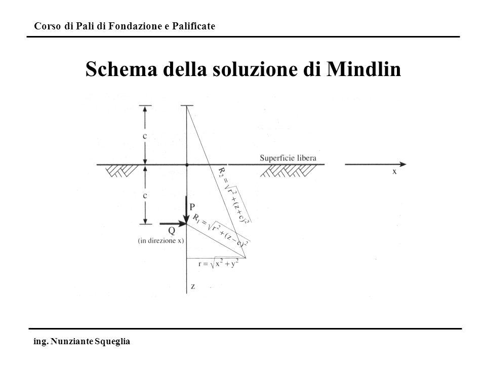 Schema della soluzione di Mindlin