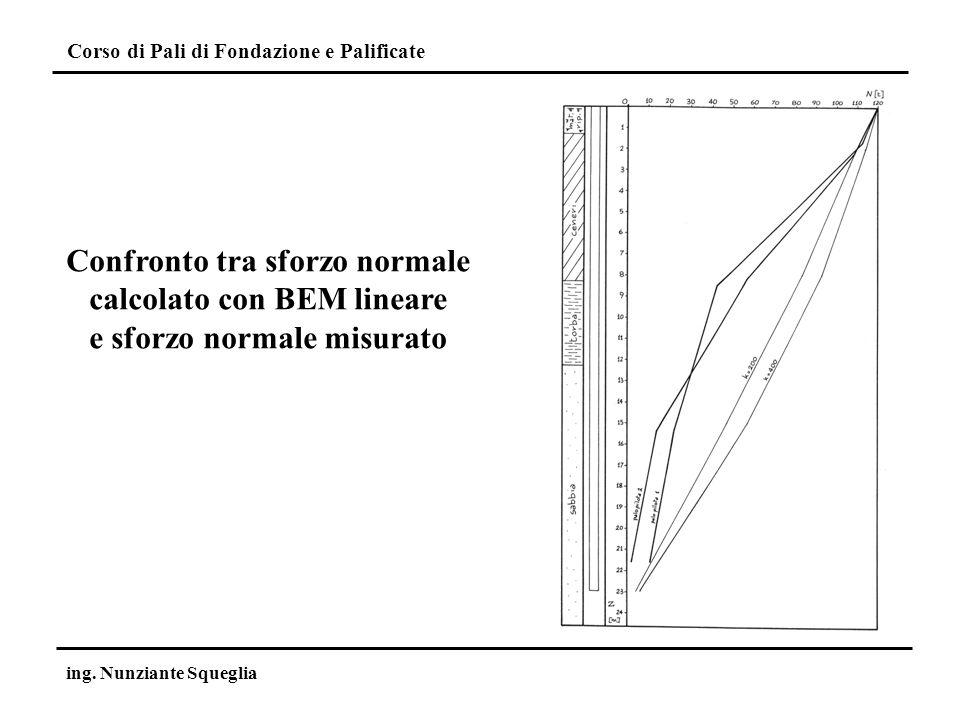Confronto tra sforzo normale calcolato con BEM lineare